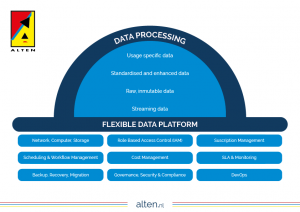 ALTEN Centraal Dataplatform