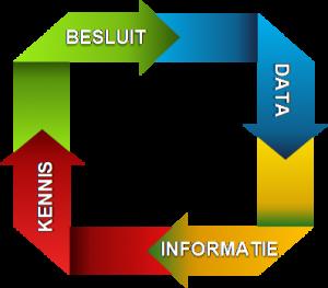 ALTEN Data Driven Management