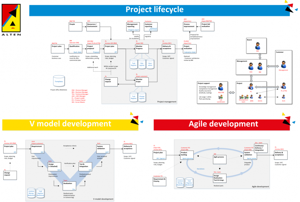 ADC Project Livecycle