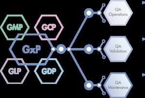 GXP - Life Sciences